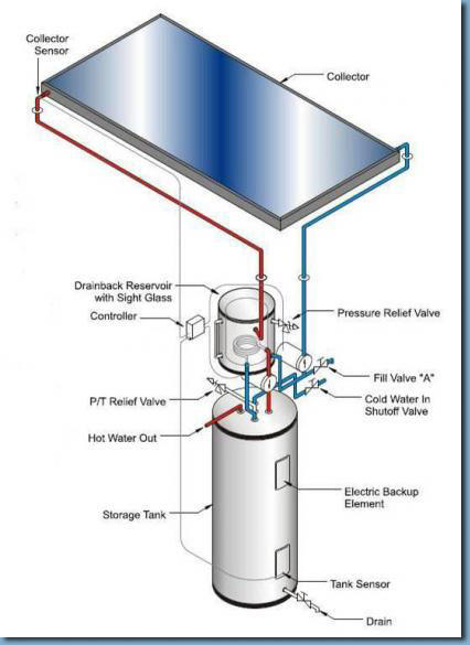 Water Heaters | Tennessee Home Craft